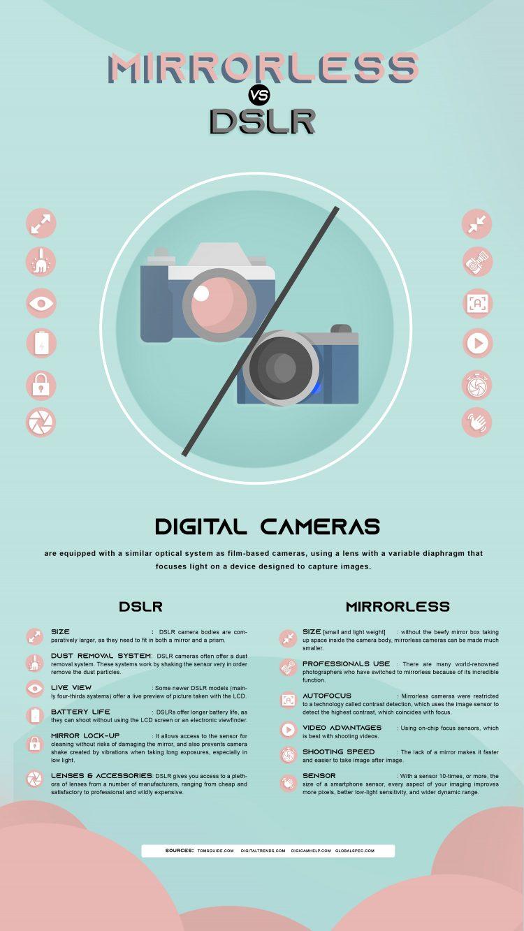 DSLR VS Mirror Cameras